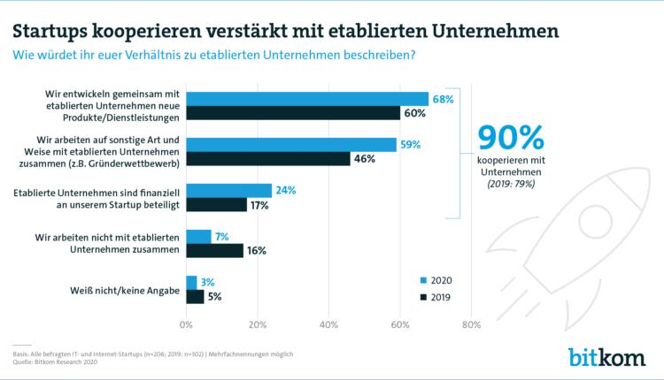 startups-und-mittelstand-2020