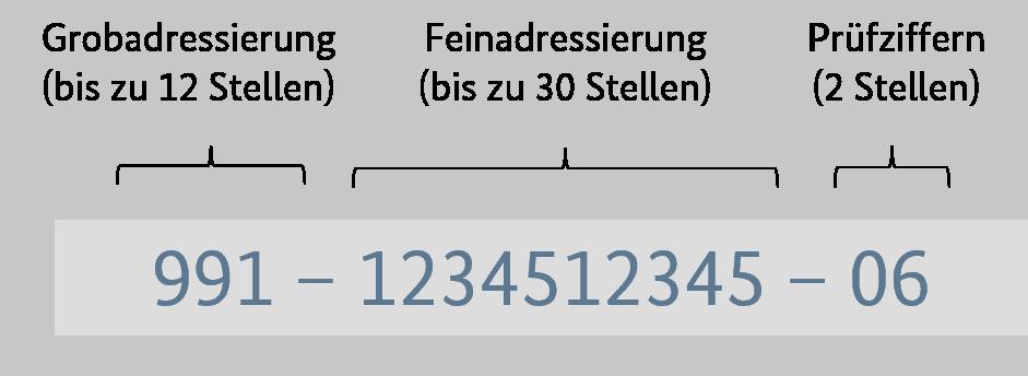Aufbau Leitweg-ID